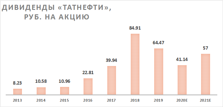 Инвесторы заправились деньгами на Татнефти