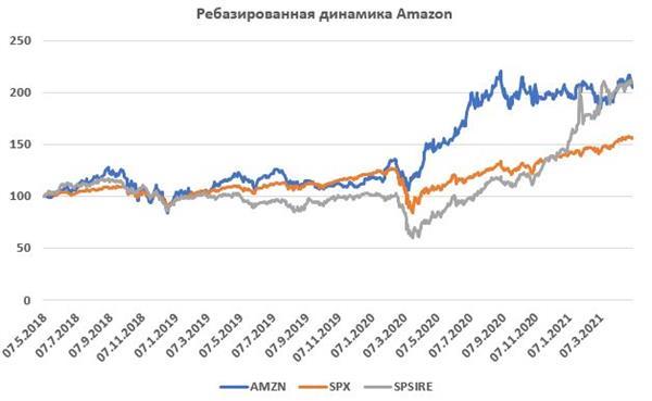 Amazon - за горизонт
