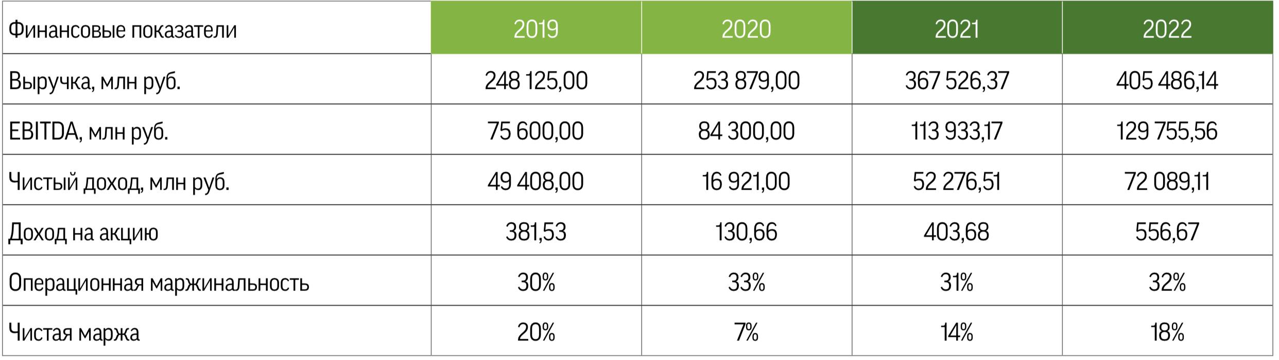 Фосагро: инвесторы собирают два урожая в год