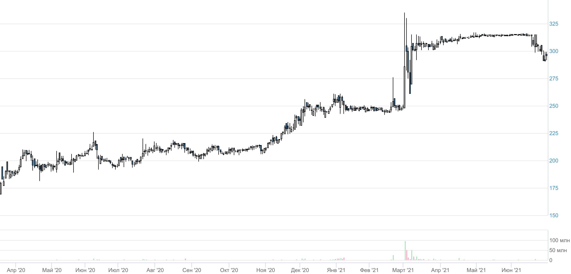 Челябинские инвесторы настолько суровы, что выкупают сразу все акции