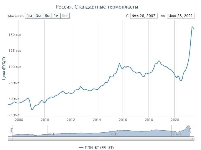 Инвесторам Казаньоргсинтез положена премия