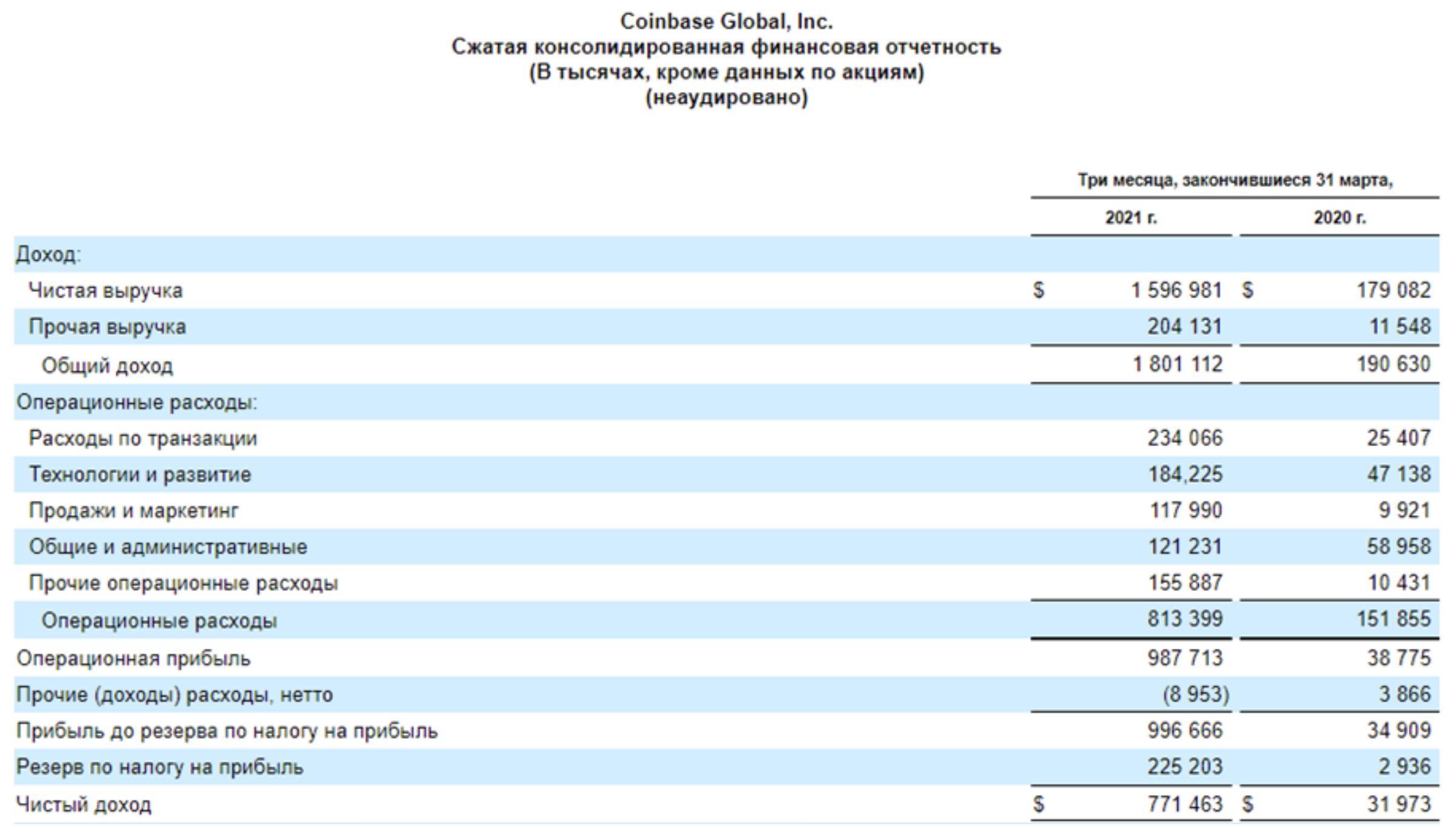 Coinbase - как биткоин, только лучше