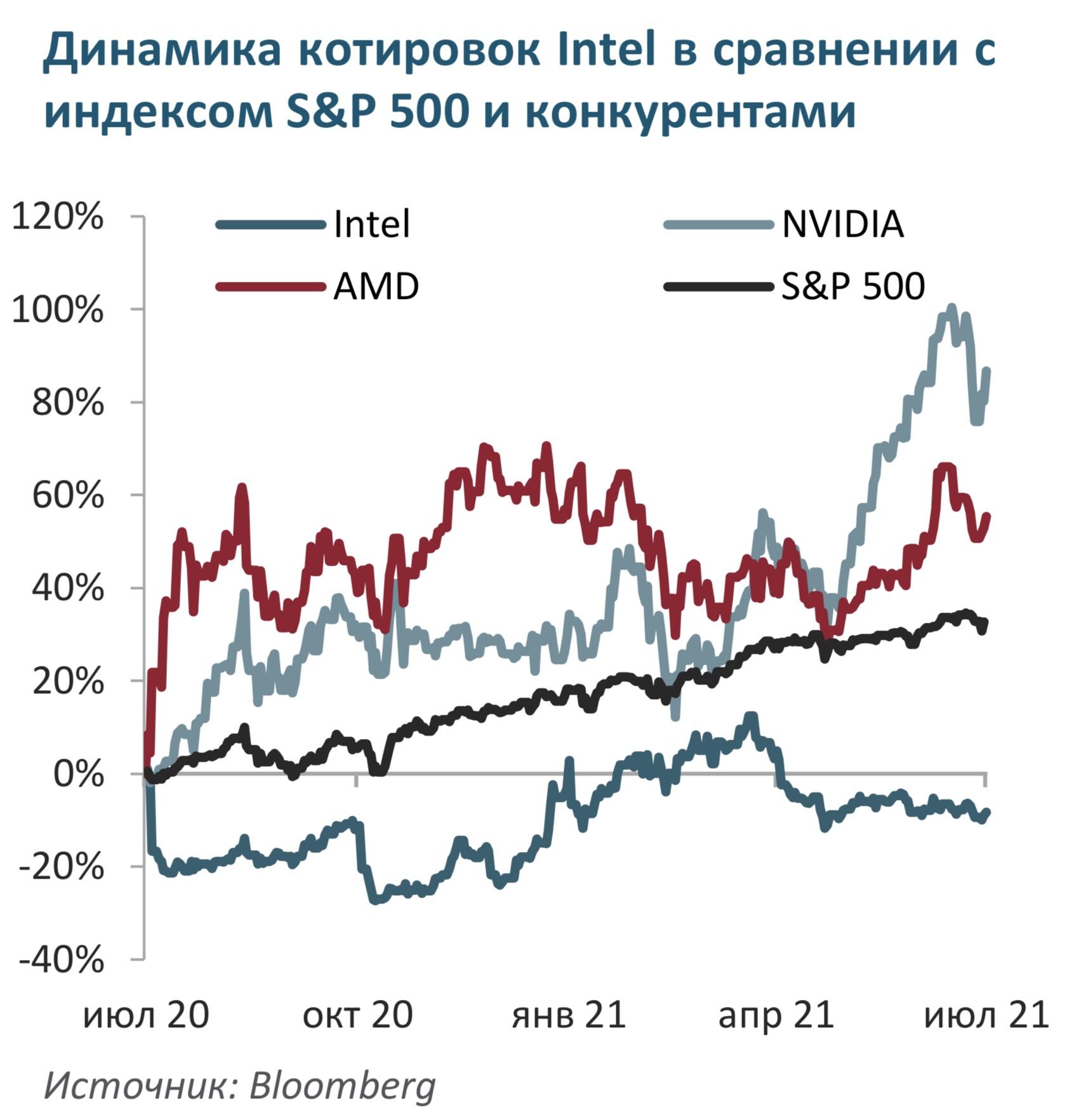 Intel - большой потенциал роста благодаря дата-центрам