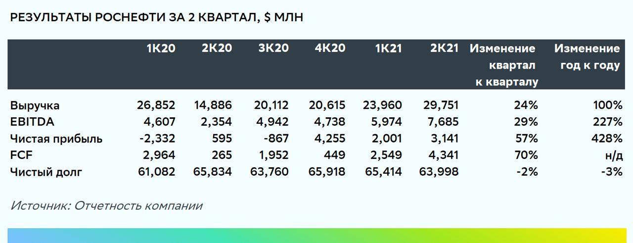 Роснефть: полный банк, пожалуйста